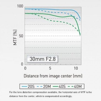 Sigma 24-35mm f/2 - Nikon | Standard | 18,00€